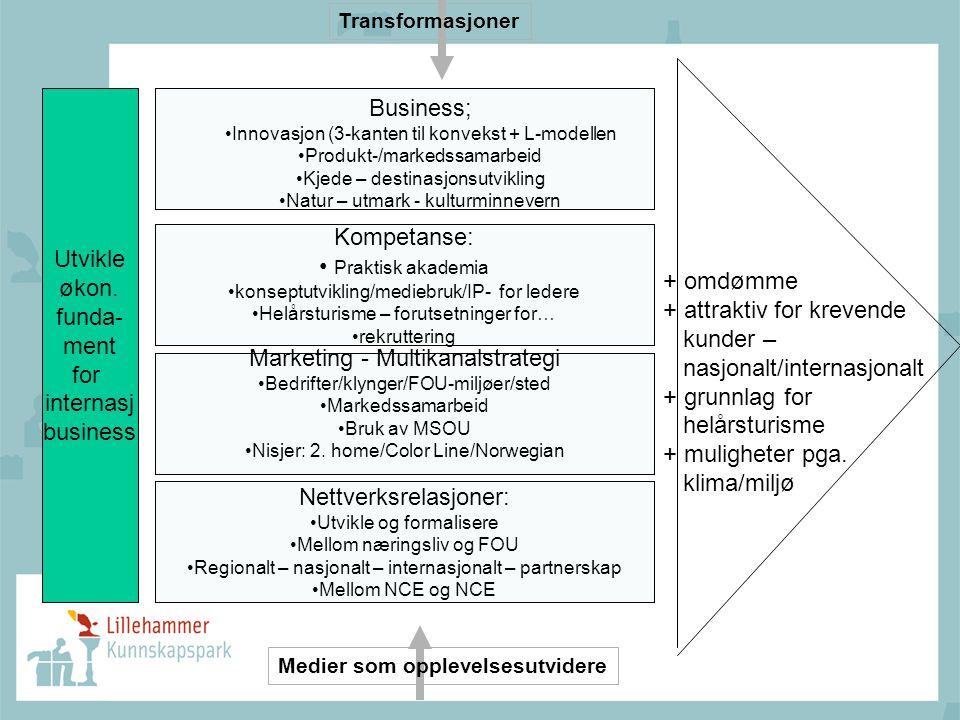 Utvikle økon. funda- ment for internasj business Kompetanse: • Praktisk akademia • konseptutvikling/mediebruk/IP- for ledere • Helårsturisme – forutse
