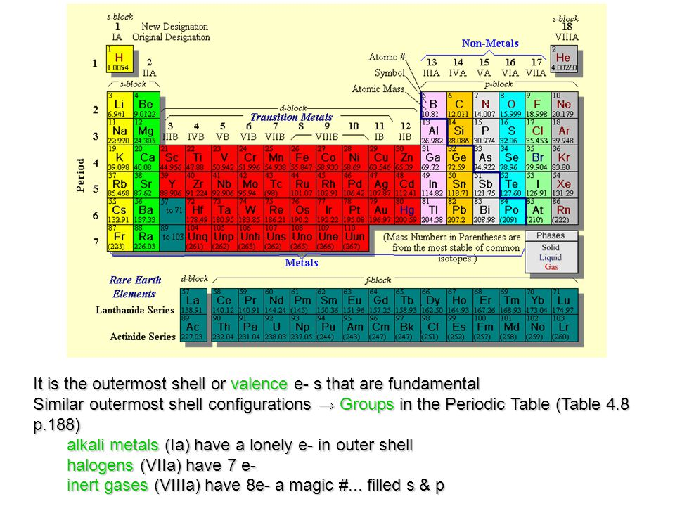 It is the outermost shell or valence e- s that are fundamental Similar outermost shell configurations  Groups in the Periodic Table (Table 4.8 p.188)