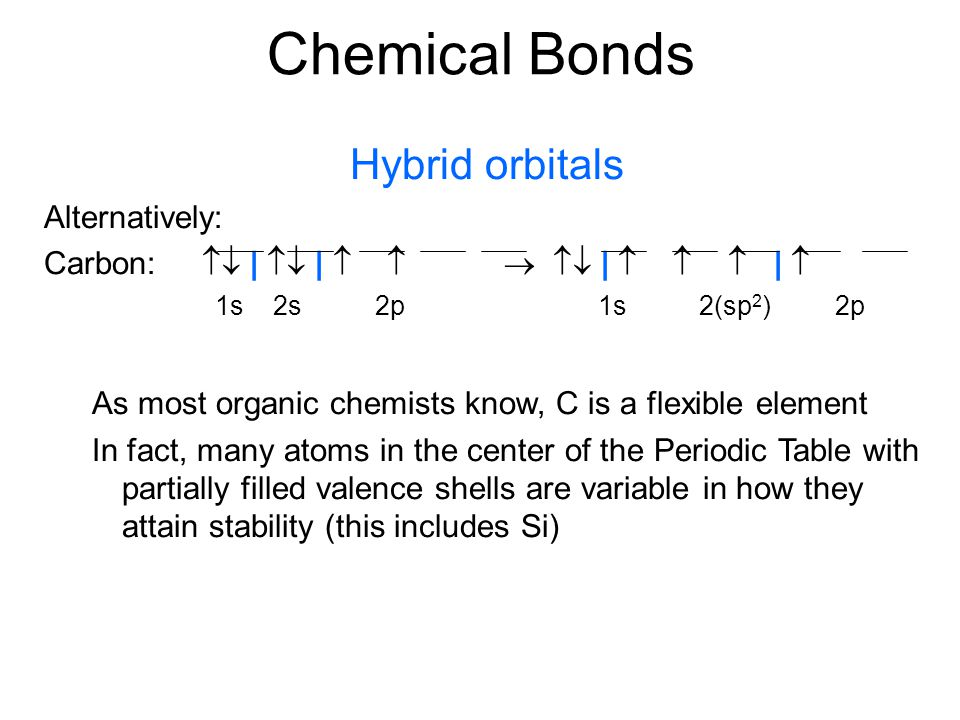 Chemical Bonds Hybrid orbitals Alternatively: Carbon:  |  |     |    |  1s 2s 2p 1s 2(sp 2 ) 2p As most organic chemists know, C is a fle