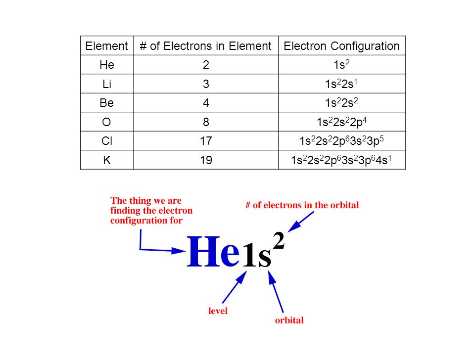 Element# of Electrons in ElementElectron Configuration He21s 2 Li31s 2 2s 1 Be41s 2 2s 2 O81s 2 2s 2 2p 4 Cl171s 2 2s 2 2p 6 3s 2 3p 5 K191s 2 2s 2 2p