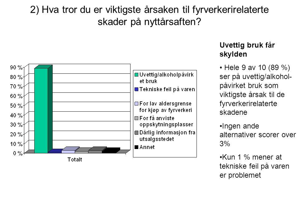 Hovedfunn •Nordmenn vil ikke ha fyrverkeriforbud –Hele 80 prosent er imot et fyrverkeriforbud.