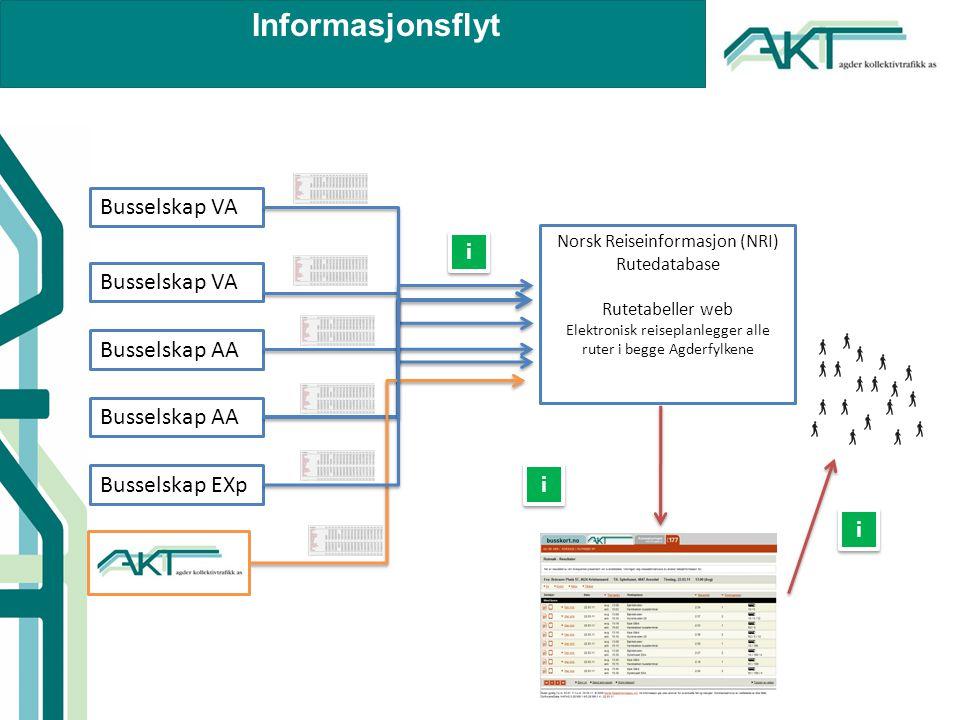 Informasjonsflyt Busselskap VA Busselskap AA Busselskap EXp i i i i i i Norsk Reiseinformasjon (NRI) Rutedatabase Rutetabeller web Elektronisk reiseplanlegger alle ruter i begge Agderfylkene