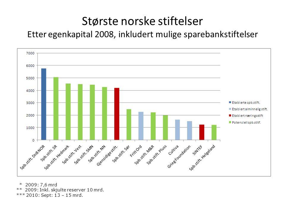 Største norske stiftelser Etter egenkapital 2008, inkludert mulige sparebankstiftelser * 2009: 7,6 mrd ** 2009: Inkl. skjulte reserver 10 mrd. *** 201