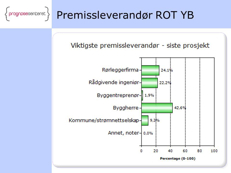 Premissleverandør ROT YB