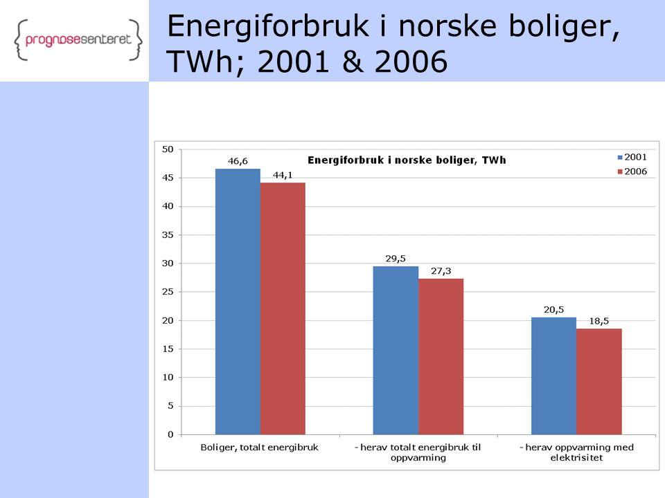 Energiforbruk i norske boliger, TWh; 2001 & 2006