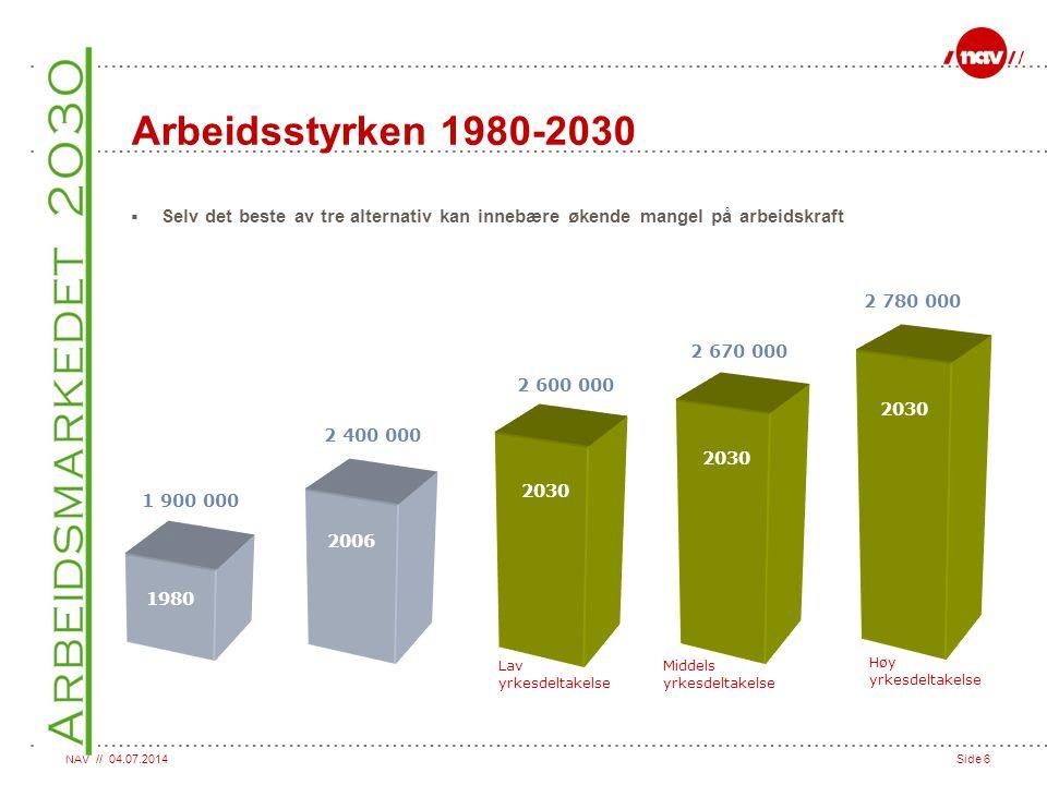 NAV // 04.07.2014Side 17 Antall personer i og utenfor arbeidsstyrken Totalt 4.6 mill.