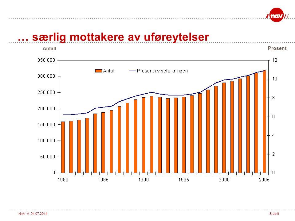 NAV // 04.07.2014Side 20 Sykepenger Uførepensjon Tidsbegrenset uførestønad Attføring Rehabilitering Jobb Runddansen - hva skjer etter sykepenger.