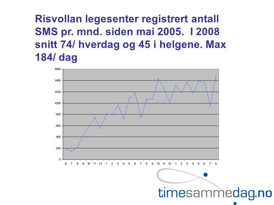 Risvollan legesenter registrert antall SMS pr.mnd.
