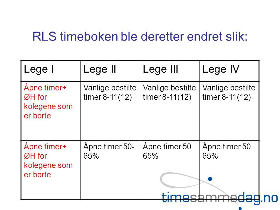 RLS timeboken ble deretter endret slik: Lege ILege IILege IIILege IV Åpne timer+ ØH for kolegene som er borte Vanlige bestilte timer 8-11(12) Åpne timer+ ØH for kolegene som er borte Åpne timer 50- 65% Åpne timer 50 65%