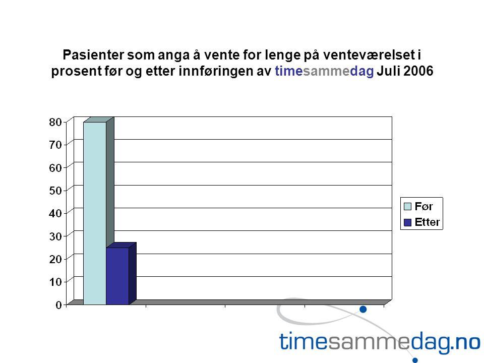 Pasienter som anga å vente for lenge på venteværelset i prosent før og etter innføringen av timesammedag Juli 2006