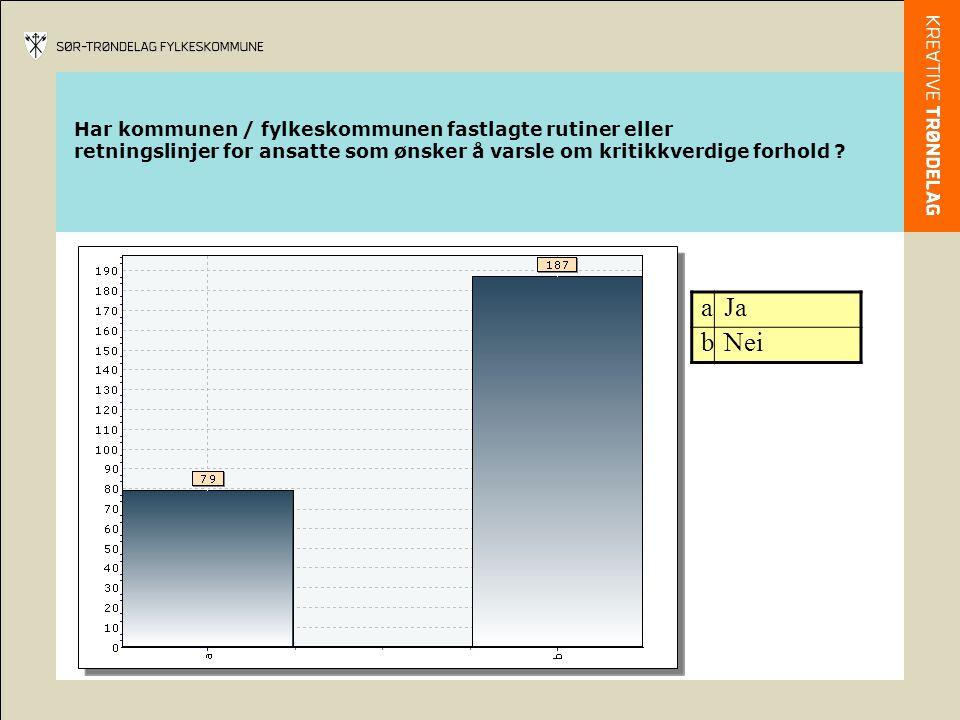 Har kommunen / fylkeskommunen fastlagte rutiner eller retningslinjer for ansatte som ønsker å varsle om kritikkverdige forhold .