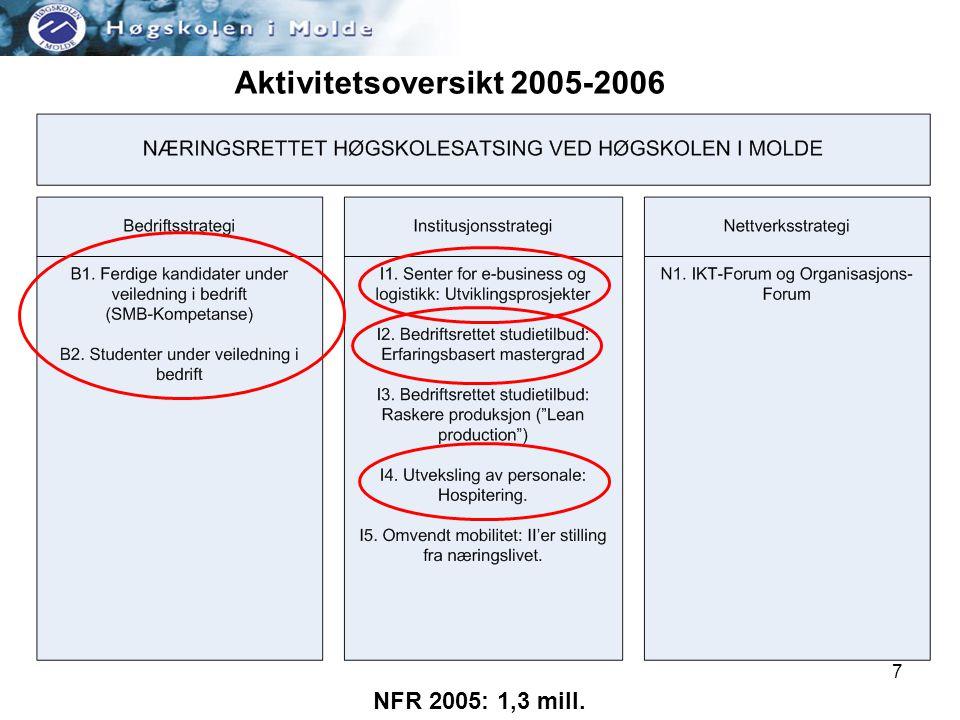 7 Aktivitetsoversikt 2005-2006 NFR 2005: 1,3 mill.