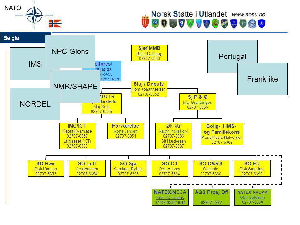 Tjenestemenn støttet av MMB pr 2009 SHAPE (militært HQ) SHAPE ACO 47 NPC Glons4 Vernepliktige18 (12+6) NATO HQ (politisk HQ) MMB19 IMS16 NORDEL/FD10 Portugal 9 Frankrike 5 (4+2) Totalt 128 tj menn/sivile/ vpl + familier