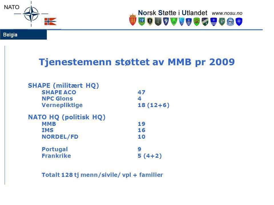 Tjenestemenn støttet av MMB pr 2009 SHAPE (militært HQ) SHAPE ACO 47 NPC Glons4 Vernepliktige18 (12+6) NATO HQ (politisk HQ) MMB19 IMS16 NORDEL/FD10 P