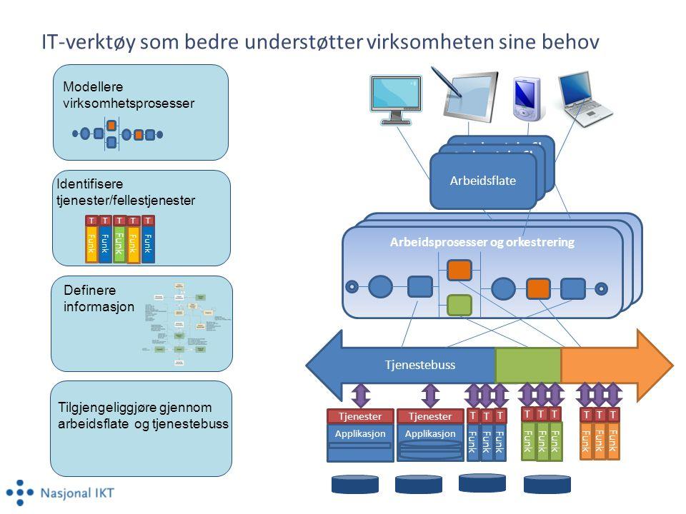 Applikasjon Tjenestebuss Arbeidsprosesser og orkestrering Funk T T T T T Modellere virksomhetsprosesser Identifisere tjenester/fellestjenester Definer