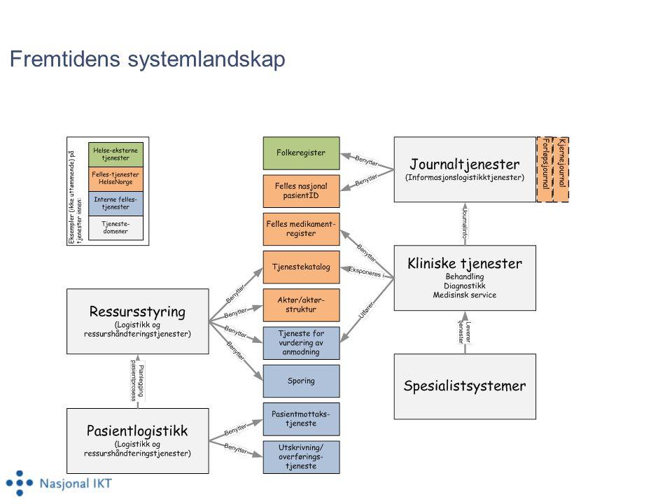 Fremtidens systemlandskap