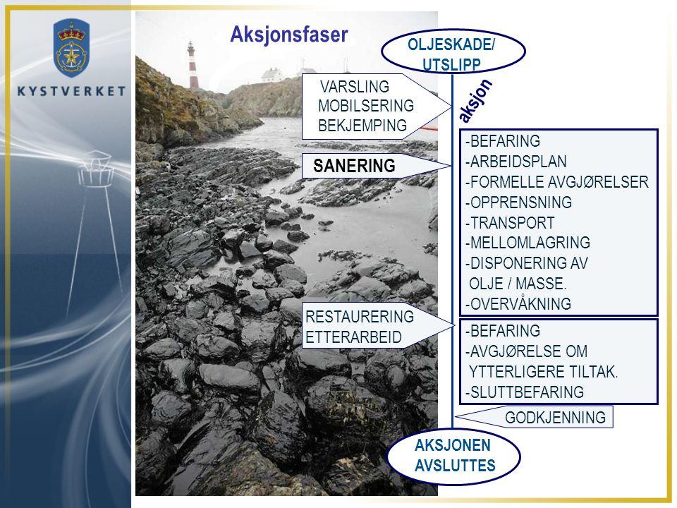 OLJESKADE/ UTSLIPP AKSJONEN AVSLUTTES -BEFARING -ARBEIDSPLAN -FORMELLE AVGJØRELSER -OPPRENSNING -TRANSPORT -MELLOMLAGRING -DISPONERING AV OLJE / MASSE