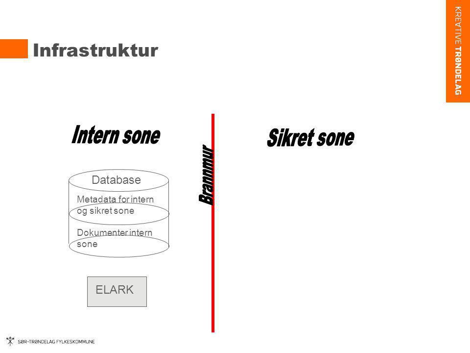 Infrastruktur Database Metadata for intern og sikret sone Dokumenter intern sone ELARK