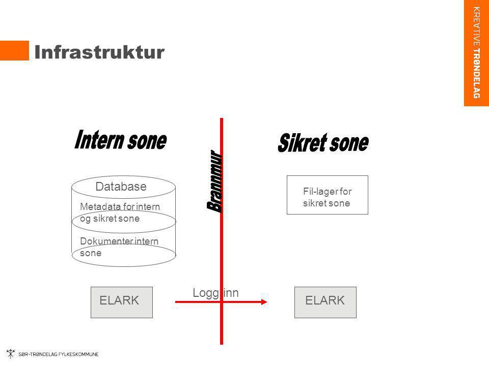 Infrastruktur Database Metadata for intern og sikret sone Dokumenter intern sone Fil-lager for sikret sone ELARK Logg inn ELARK