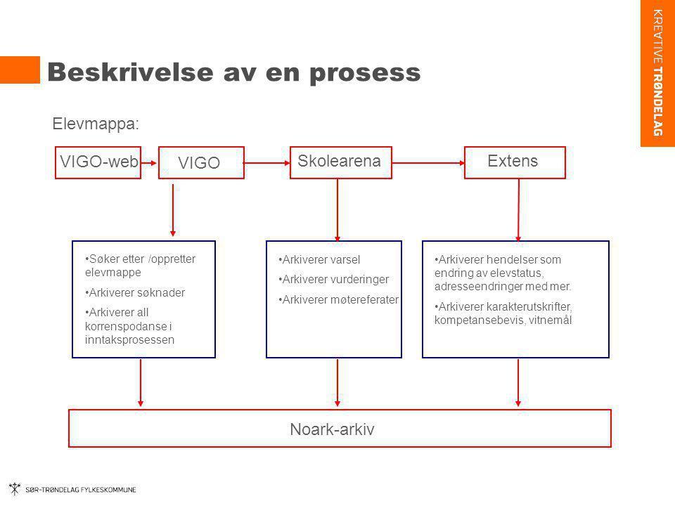 Beskrivelse av en prosess Elevmappa: VIGO-web Extens VIGO Skolearena Noark-arkiv •Søker etter /oppretter elevmappe •Arkiverer søknader •Arkiverer all
