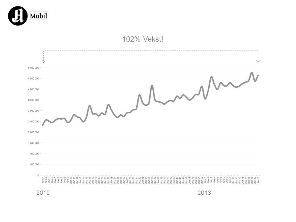 102% Vekst! 20122013