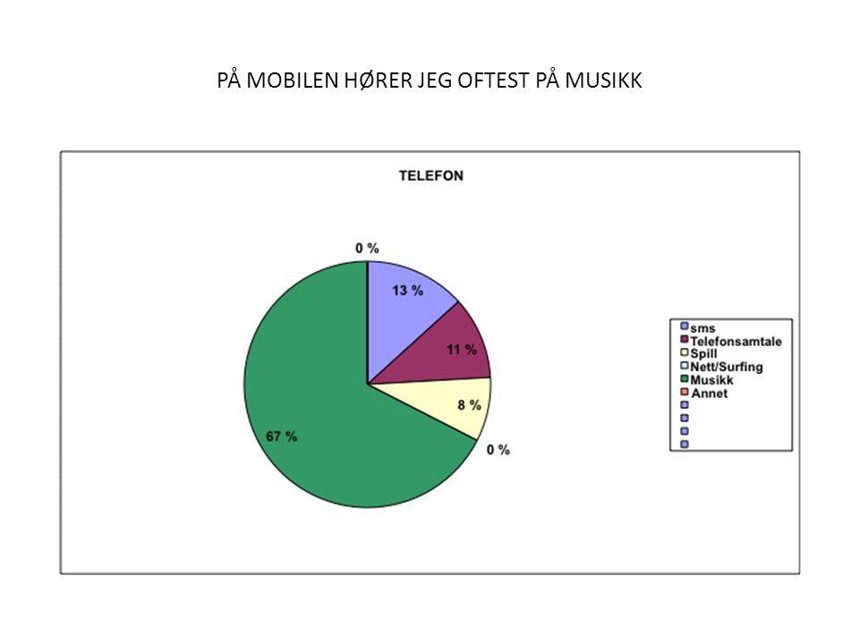 PÅ MOBILEN HØRER JEG OFTEST PÅ MUSIKK