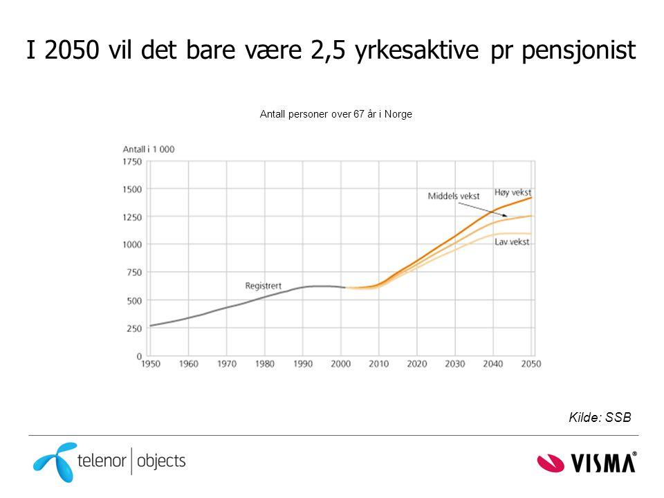 I 2050 vil det bare være 2,5 yrkesaktive pr pensjonist Antall personer over 67 år i Norge Kilde: SSB