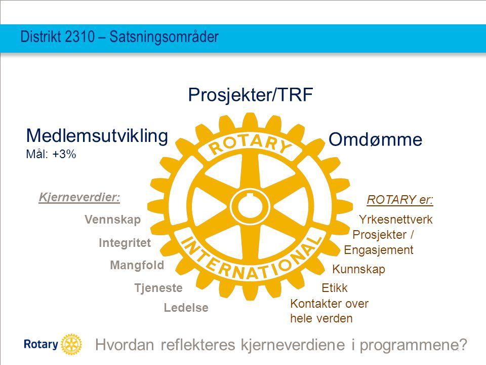 | 8 Distrikt 2310 – Satsningsområder Medlemsutvikling Mål: +3% Prosjekter/TRF Omdømme Kjerneverdier: Tjeneste Vennskap Mangfold Integritet Ledelse ROT