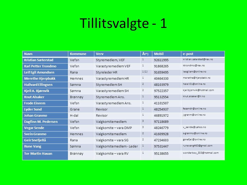 Tillitsvalgte - 1 NavnKommuneVerv År *) Mobile-post Kristian SæterstadVefsnStyremedlem, VEF 1 92611995 kristian.saterstad@nax.no Karl Petter TrondmoVe