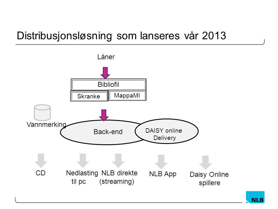 Distribusjonsløsning som lanseres vår 2013 Låner Back-end Nedlasting til pc CD NLB direkte (streaming) Bibliofil Skranke MappaMI Vannmerking DAISY onl