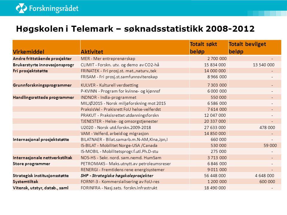 Høgskolen i Telemark – søknadsstatistikk 2008-2012 VirkemiddelAktivitet Totalt søkt beløp Totalt bevilget beløp Andre frittstående prosjekterMER - Mer entreprenørskap 2 700 000 - Brukerstyrte innovasjonsprogrCLIMIT - Forskn.