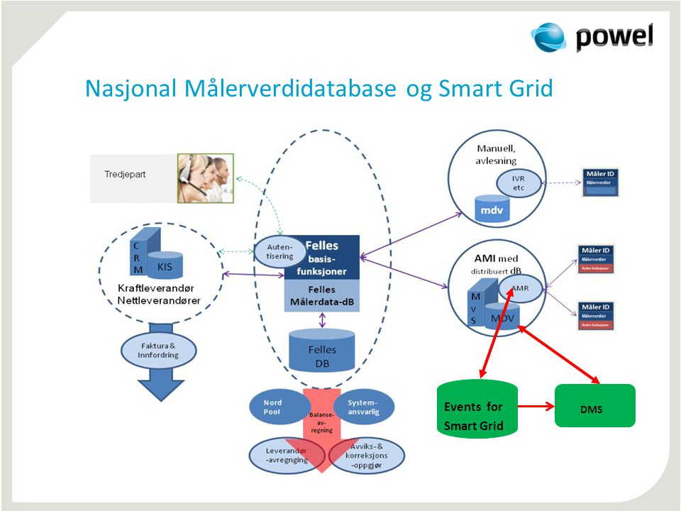 Nasjonal Målerverdidatabase og Smart Grid Events for Smart Grid DMS
