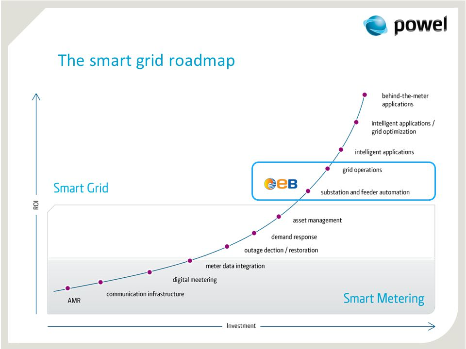 The smart grid roadmap