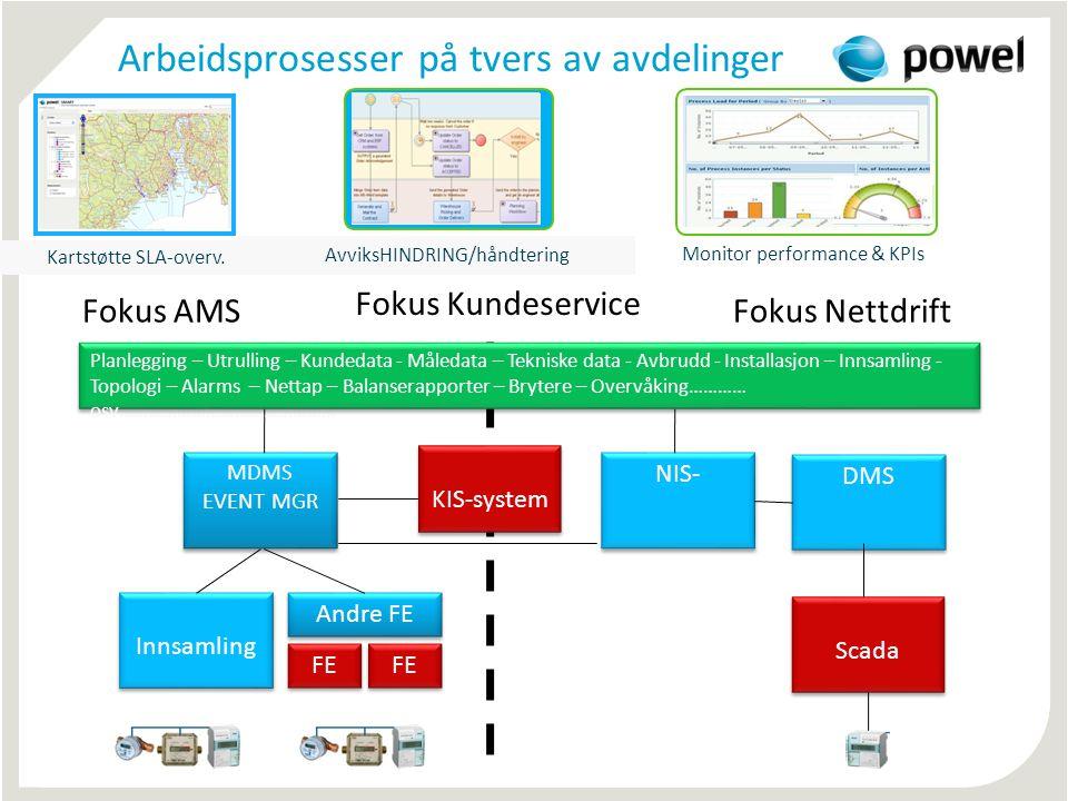 Innsamling MDMS EVENT MGR MDMS EVENT MGR Scada NIS- Fokus AMSFokus Nettdrift Planlegging – Utrulling – Kundedata - Måledata – Tekniske data - Avbrudd