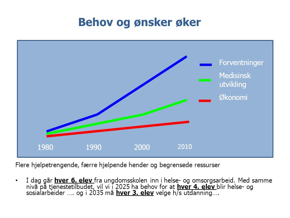 Behov og ønsker øker 198019902000 2010 Forventninger Medisinsk utvikling Økonomi Flere hjelpetrengende, færre hjelpende hender og begrensede ressurser