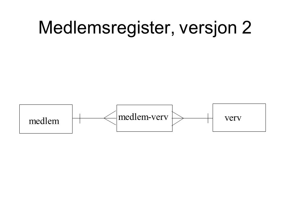 Medlemsregister, versjon 2 medlem verv medlem-verv