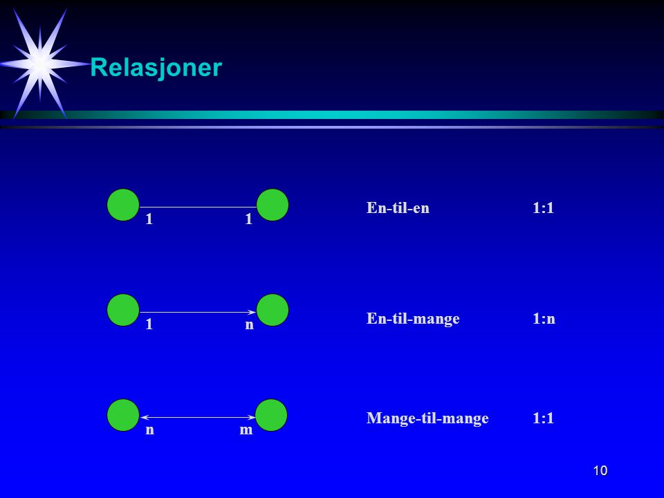 10 Relasjoner 11 1n nm En-til-en1:1 En-til-mange1:n Mange-til-mange1:1