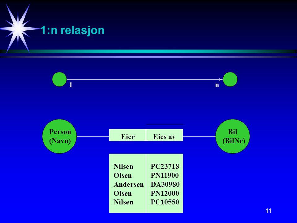 11 1:n relasjon 1n Person (Navn) Bil (BilNr) Eies avEier Nilsen Olsen Andersen Olsen Nilsen PC23718 PN11900 DA30980 PN12000 PC10550