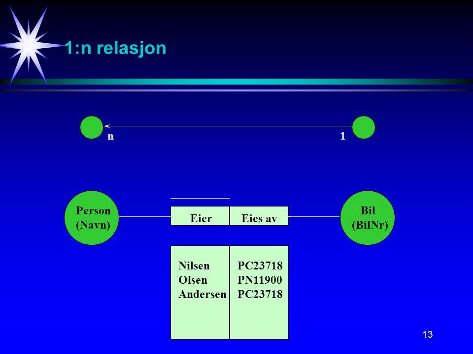 13 1:n relasjon n1 Person (Navn) Bil (BilNr) Eies avEier Nilsen Olsen Andersen PC23718 PN11900 PC23718