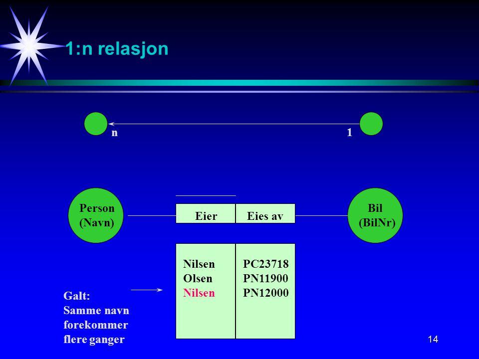 14 1:n relasjon n1 Person (Navn) Bil (BilNr) Eies avEier Nilsen Olsen Nilsen PC23718 PN11900 PN12000 Galt: Samme navn forekommer flere ganger