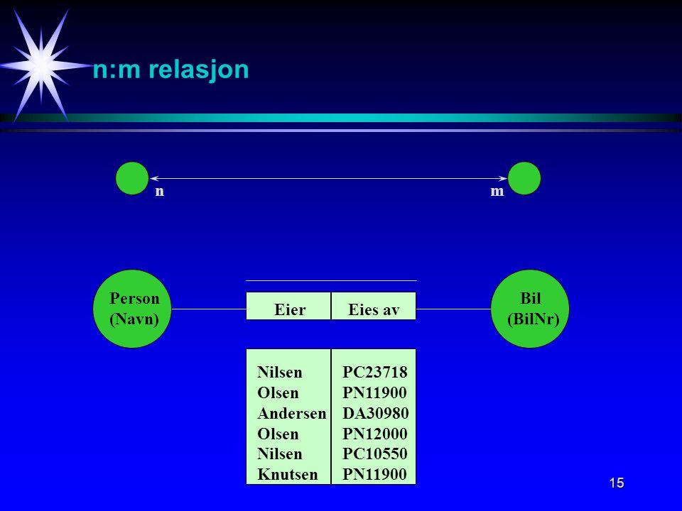 15 n:m relasjon nm Person (Navn) Bil (BilNr) Eies avEier Nilsen Olsen Andersen Olsen Nilsen Knutsen PC23718 PN11900 DA30980 PN12000 PC10550 PN11900