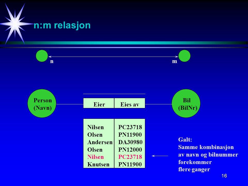 16 n:m relasjon nm Person (Navn) Bil (BilNr) Eies avEier Nilsen Olsen Andersen Olsen Nilsen Knutsen PC23718 PN11900 DA30980 PN12000 PC23718 PN11900 Galt: Samme kombinasjon av navn og bilnummer forekommer flere ganger