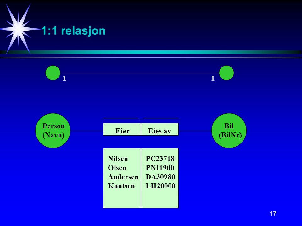 17 1:1 relasjon 11 Person (Navn) Bil (BilNr) Eies avEier Nilsen Olsen Andersen Knutsen PC23718 PN11900 DA30980 LH20000