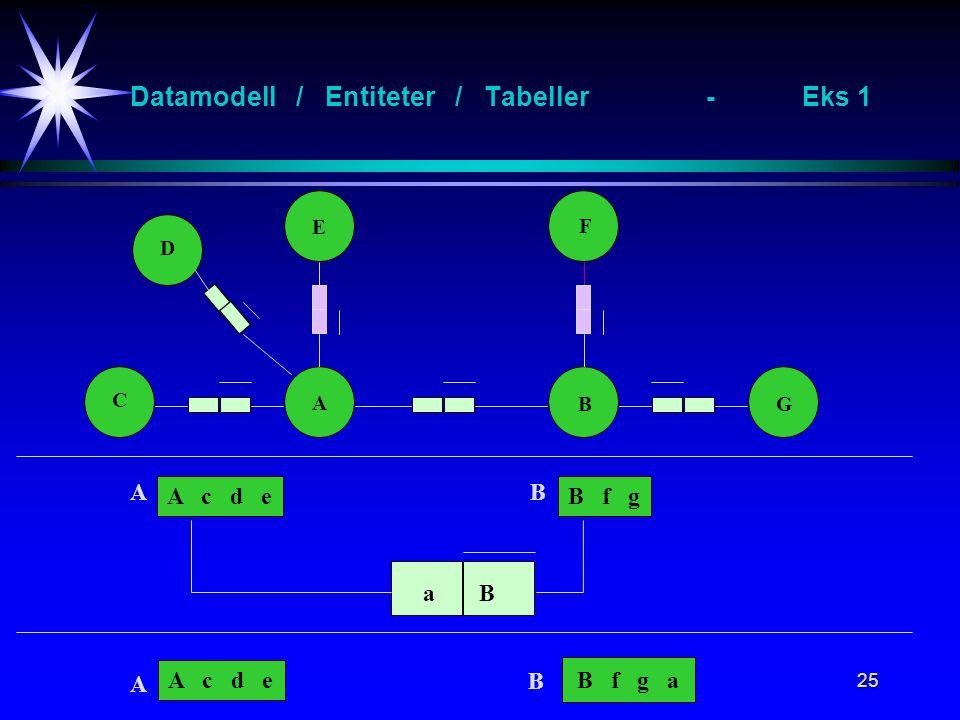 25 Datamodell / Entiteter / Tabeller-Eks 1 A B E F C G D A c d eB f g aB A c d e B f g a AB A B