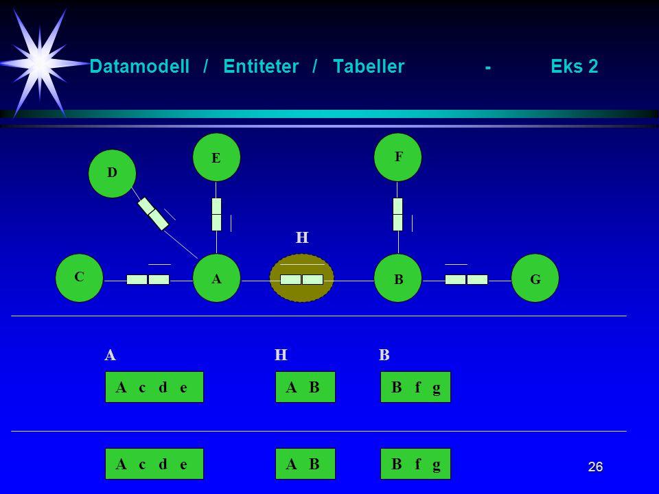 26 Datamodell / Entiteter / Tabeller-Eks 2 A B E F C G D A c d eB f gA B A c d eB f gA B H AHB