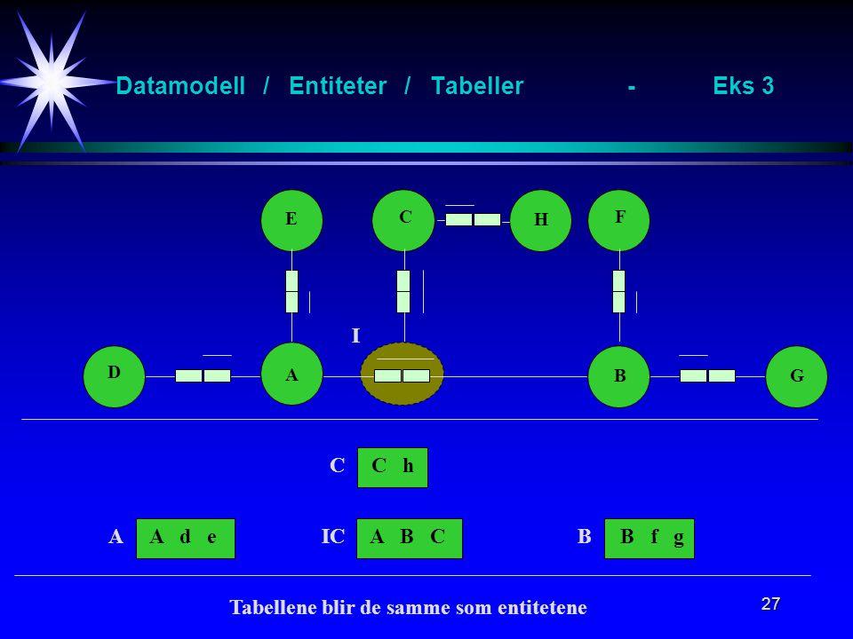 27 Datamodell / Entiteter / Tabeller-Eks 3 A B E F D G A d eB f gA B C I AICB C H C hC Tabellene blir de samme som entitetene