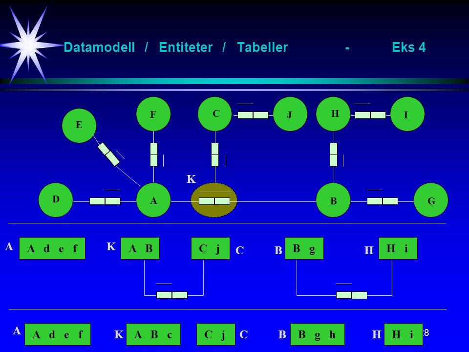 28 Datamodell / Entiteter / Tabeller-Eks 4 A B F H D G E A d e f K A C JI A B K C j C B g B H i H A d e f A A B cKC jCB g hBH iH