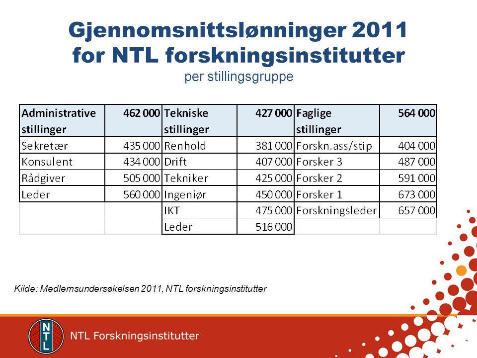 Administrative stillinger – lønn/alder Kilde: Medlemsundersøkelsen 2011, NTL forskningsinstitutter