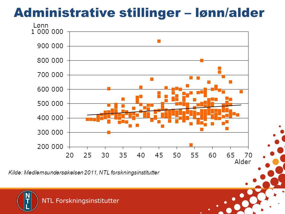 Tekniske stillinger – lønn/alder Kilde: Medlemsundersøkelsen 2011, NTL forskningsinstitutter