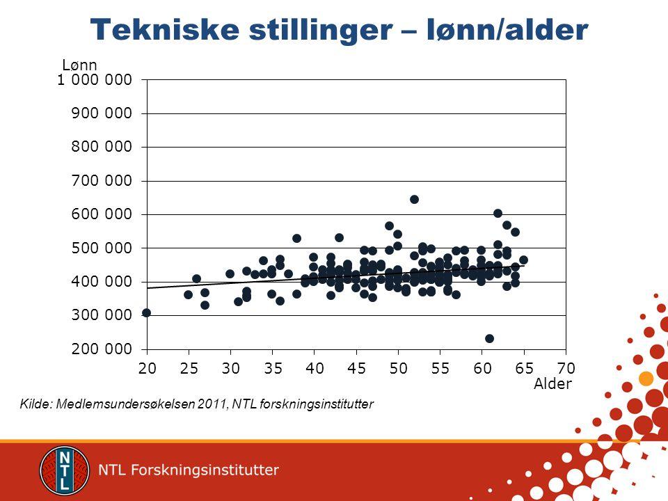 Faglige stillinger – lønn/alder Kilde: Medlemsundersøkelsen 2011, NTL forskningsinstitutter